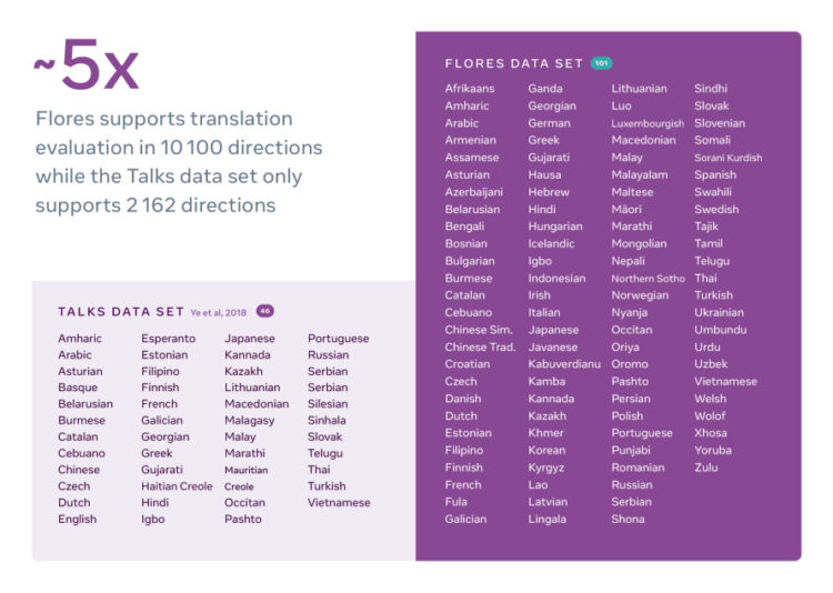 Helping Build Better Translation Systems Around the World