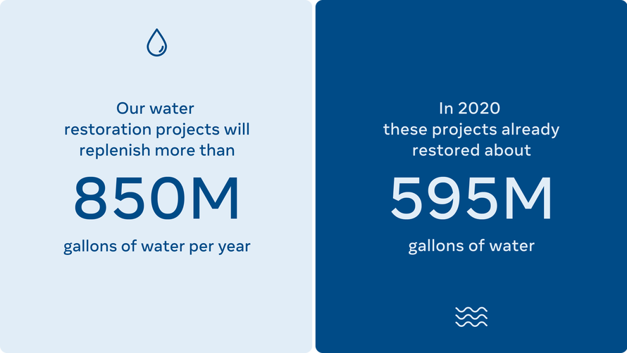Restoring More Water Than We Consume by 2030